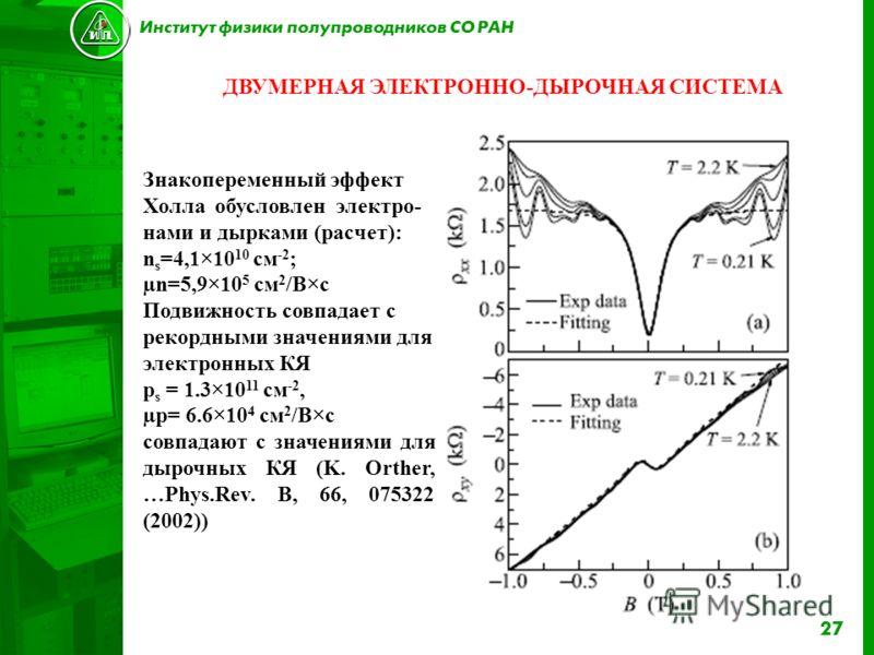 27 Институт физики полупроводников СО РАН ДВУМЕРНАЯ ЭЛЕКТРОННО-ДЫРОЧНАЯ СИСТЕМА Знакопеременный эффект Холла обусловлен электро- нами и дырками (расчет): n s =4,1×10 10 см -2 ; µn=5,9×10 5 см 2 /В×с Подвижность совпадает с рекордными значениями для э