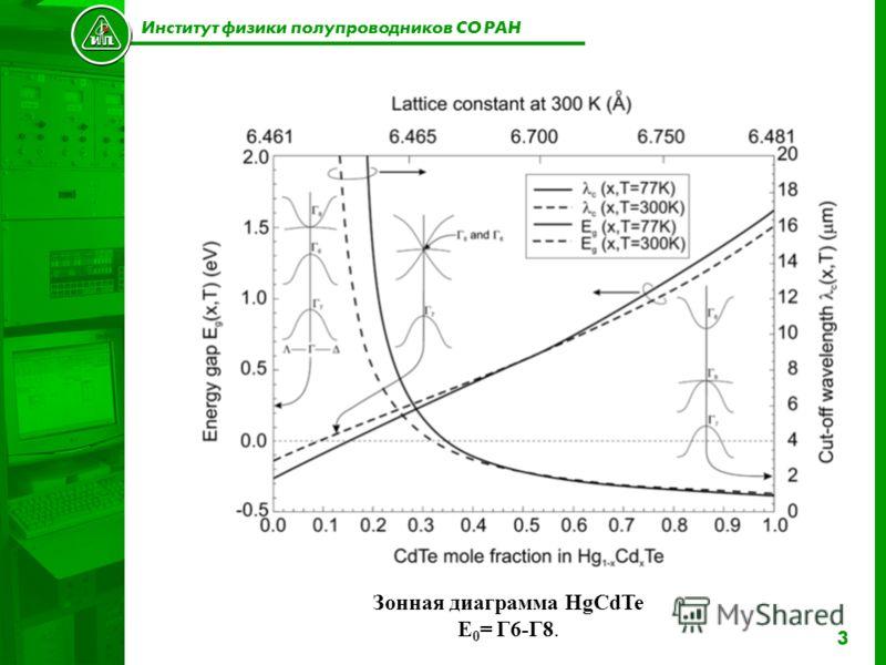 3 Институт физики полупроводников СО РАН Зонная диаграмма HgCdTe E 0 = Г6-Г8.