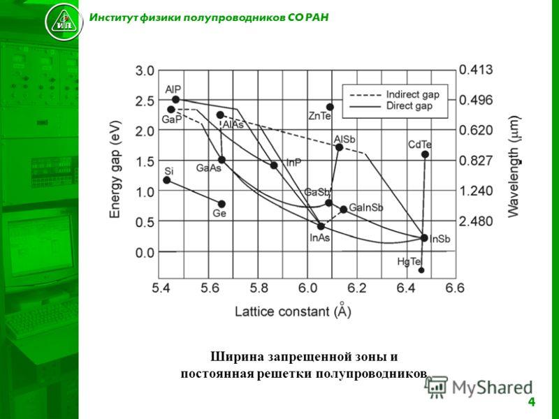 4 Институт физики полупроводников СО РАН Ширина запрещенной зоны и постоянная решетки полупроводников