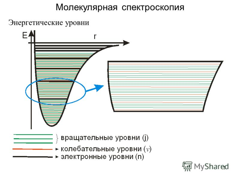1 Молекулярная спектроскопия Энергетические уровни