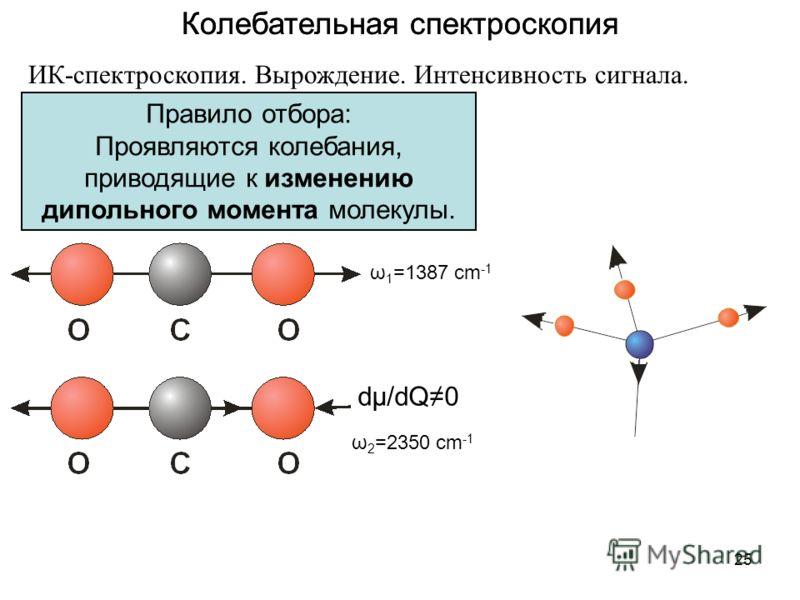 25 Колебательная спектроскопия ИК-спектроскопия. Вырождение. Интенсивность сигнала. Правило отбора: Проявляются колебания, приводящие к изменению дипольного момента молекулы. dμ/dQ0 ω 1 =1387 cm -1 ω 2 =2350 cm -1