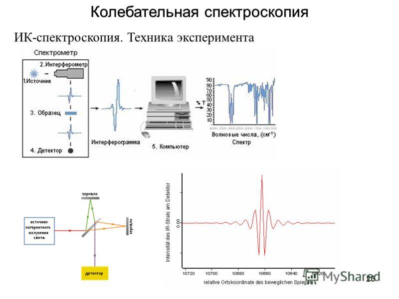 26 Колебательная спектроскопия ИК-спектроскопия. Техника эксперимента