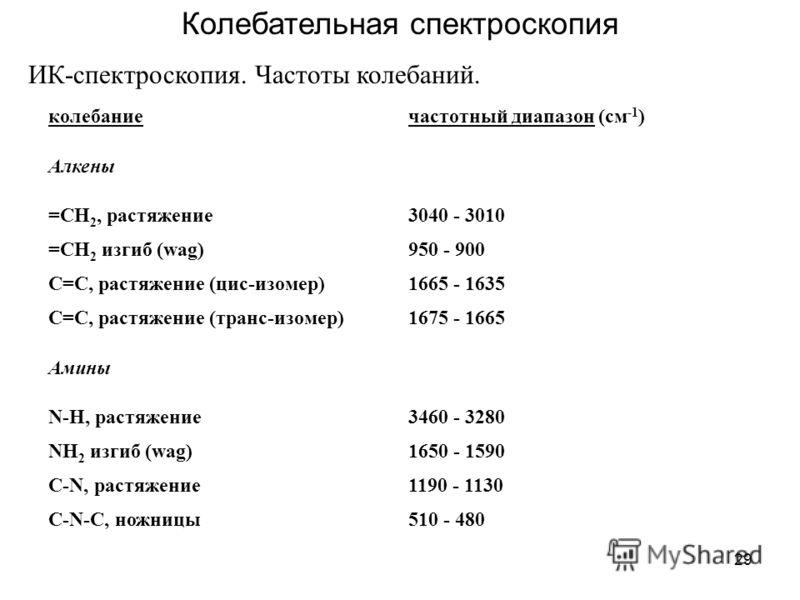 29 Колебательная спектроскопия ИК-спектроскопия. Частоты колебаний. колебаниечастотный диапазон (см -1 ) Алкены =CH 2, растяжение3040 - 3010 =CH 2 изгиб (wag)950 - 900 C=C, растяжение (цис-изомер)1665 - 1635 C=C, растяжение (транс-изомер)1675 - 1665