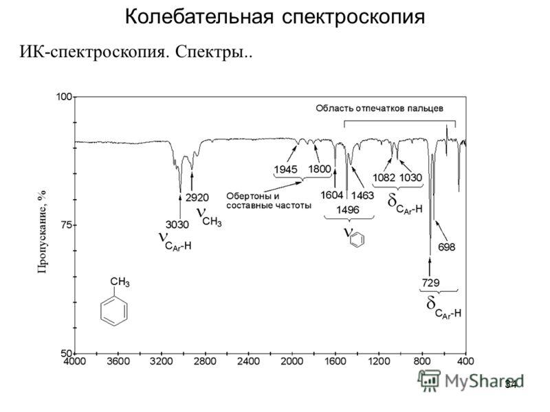 34 Колебательная спектроскопия ИК-спектроскопия. Спектры..