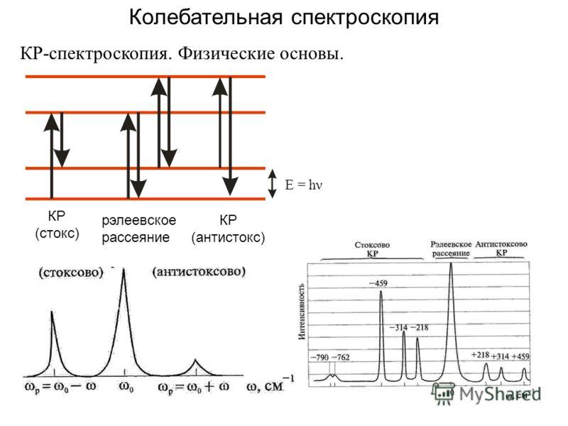 37 Колебательная спектроскопия КР-спектроскопия. Физические основы. E = hν КР (стокс) КР (антистокс) рэлеевское рассеяние