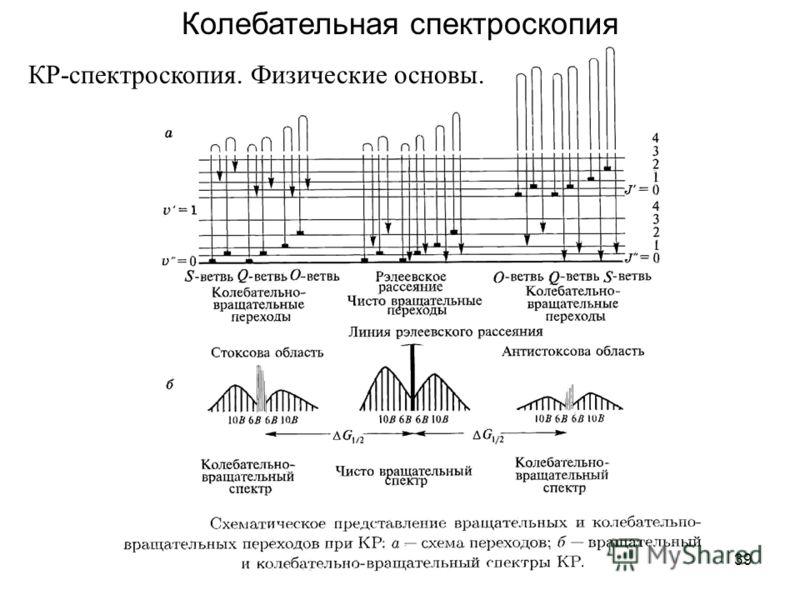 39 Колебательная спектроскопия КР-спектроскопия. Физические основы.