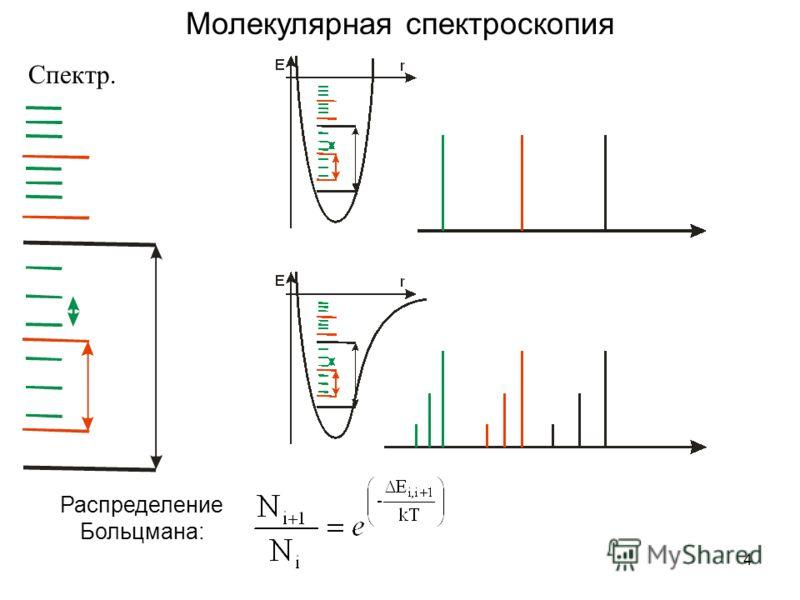 4 Молекулярная спектроскопия Спектр. Распределение Больцмана: