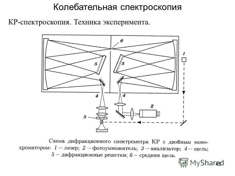 45 Колебательная спектроскопия КР-спектроскопия. Техника эксперимента.