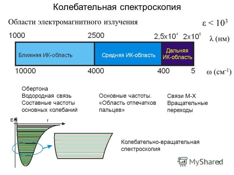7 Колебательная спектроскопия Области электромагнитного излучения ω (см -1 ) λ (нм) ε < 10 3 Обертона Водородная связь Составные частоты основных колебаний Основные частоты. «Область отпечатков пальцев» Связи M-X Вращательные переходы Колебательно-вр