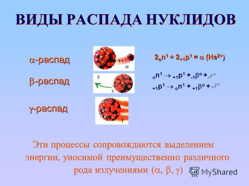 ВИДЫ РАСПАДА НУКЛИДОВ -распад 2 o n 1 + 2 +1 p 1 = (He 2+ ) o n 1 +1 p 1 + -1 o + +1 p 1 o n 1 + +1 o + Эти процессы сопровождаются выделением энергии, уносимой преимущественно различного рода излучениями (,, ) Эти процессы сопровождаются выделением