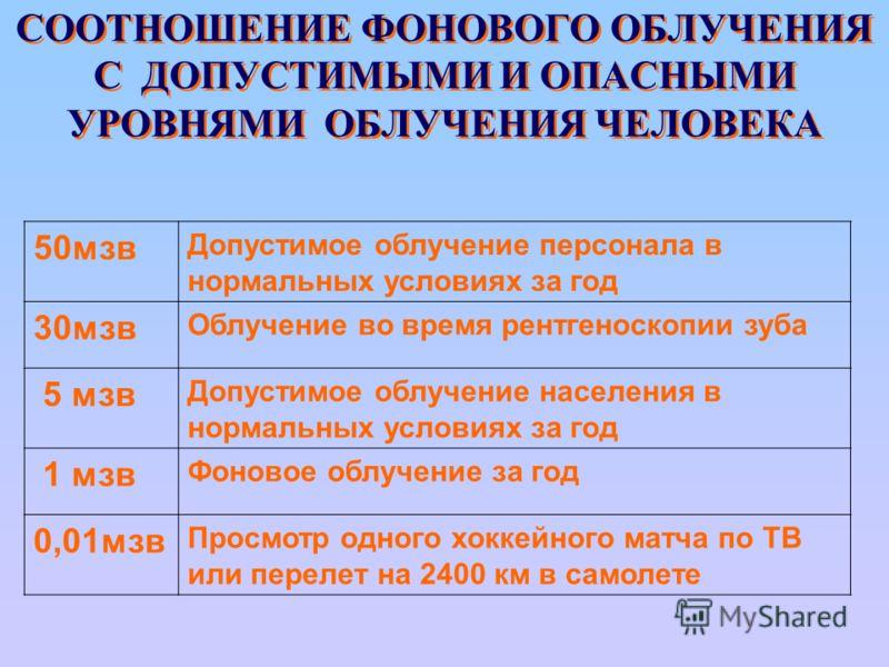 СООТНОШЕНИЕ ФОНОВОГО ОБЛУЧЕНИЯ С ДОПУСТИМЫМИ И ОПАСНЫМИ УРОВНЯМИ ОБЛУЧЕНИЯ ЧЕЛОВЕКА 50мзв Допустимое облучение персонала в нормальных условиях за год 30мзв Облучение во время рентгеноскопии зуба 5 мзв Допустимое облучение населения в нормальных услов