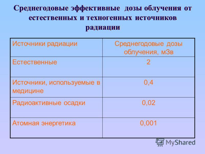 Среднегодовые эффективные дозы облучения от естественных и техногенных источников радиации Источники радиацииСреднегодовые дозы облучения, мЗв Естественные2 Источники, используемые в медицине 0,4 Радиоактивные осадки0,02 Атомная энергетика0,001