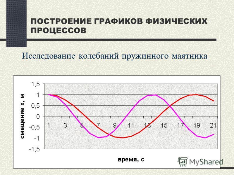 ПОСТРОЕНИЕ ГРАФИКОВ ФИЗИЧЕСКИХ ПРОЦЕССОВ Исследование колебаний пружинного маятника
