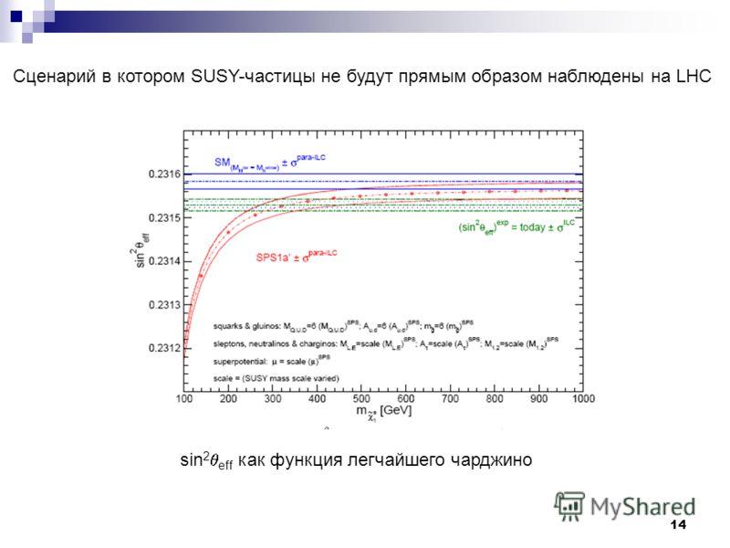 14 Сценарий в котором SUSY-частицы не будут прямым образом наблюдены на LHC sin 2 eff как функция легчайшего чарджино