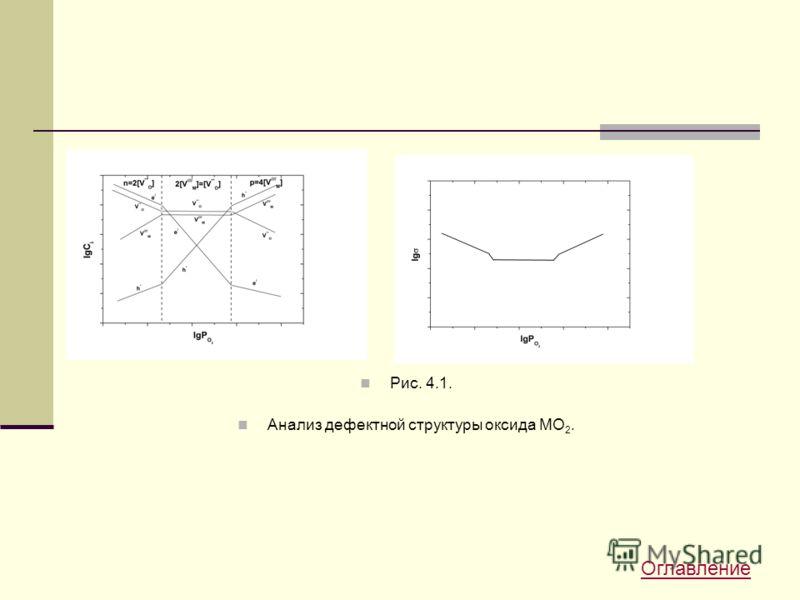 Рис. 4.1. Анализ дефектной структуры оксида МО 2. Оглавление