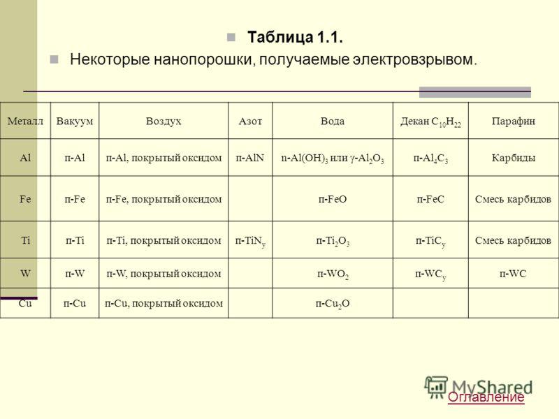 Таблица 1.1. Некоторые нанопорошки, получаемые электровзрывом. МеталлВакуумВоздухАзотВодаДекан C 10 H 22 Парафин Alп-Alп-Al, покрытый оксидомп-AlNn-Al(OH) 3 или γ-Al 2 O 3 п-Al 4 C 3 Карбиды Feп-Feп-Fe, покрытый оксидомп-FeOп-FeCСмесь карбидов Tiп-Ti