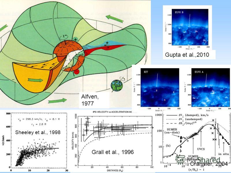 Alfven, 1977 Grall et al., 1996 Cranmer, 2004 Sheeley et al., 1998 Gupta et al.,2010