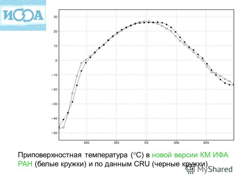 Приповерхностная температура ( С) в новой версии КМ ИФА РАН (белые кружки) и по данным CRU (черные кружки)