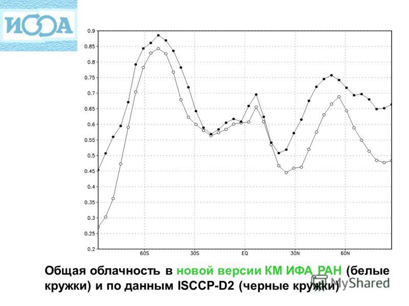 Общая облачность в новой версии КМ ИФА РАН (белые кружки) и по данным ISCCP-D2 (черные кружки)