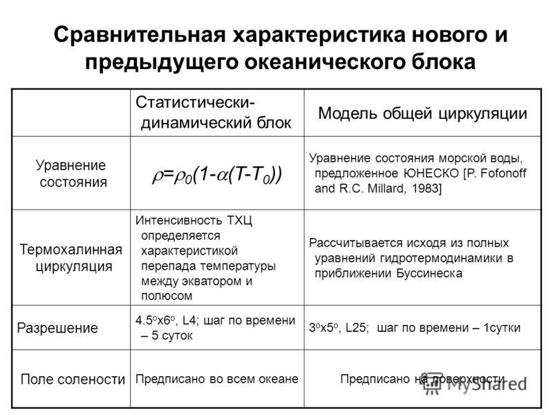 Статистически- динамический блок Модель общей циркуляции Уравнение состояния = 0 (1- (T-T 0 )) Уравнение состояния морской воды, предложенное ЮНЕСКО [P. Fofonoff and R.C. Millard, 1983] Термохалинная циркуляция Интенсивность ТХЦ определяется характер
