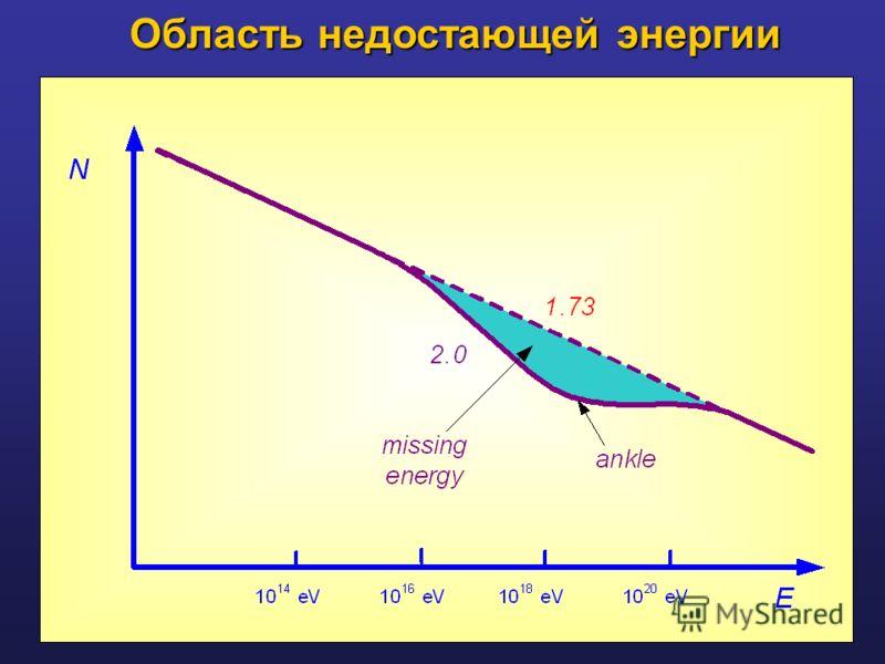 Область недостающей энергии Область недостающей энергии