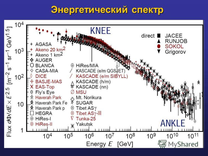 Энергетический спектр Энергетический спектр