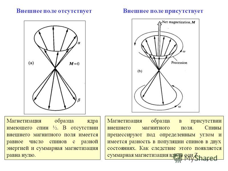 9 Магнетизация образца ядра имеющего спин ½. В отсутствии внешнего магнитного поля имеется равное число спинов с разной энергией и суммарная магнетизация равна нулю. Магнетизация образца в присутствии внешнего магнитного поля. Спины прецессируют под