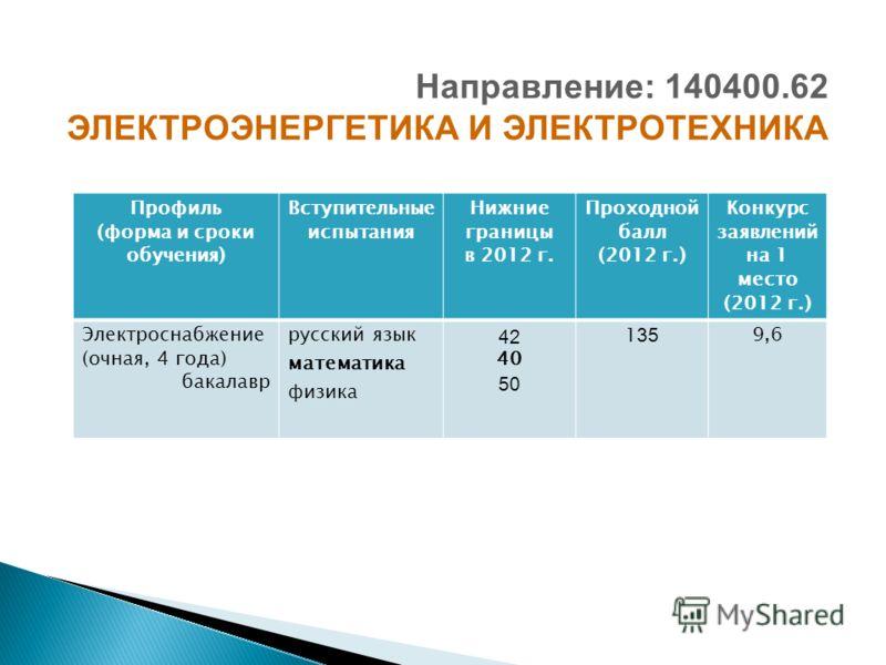Профиль (форма и сроки обучения) Вступительные испытания Нижние границы в 2012 г. Проходной балл (2012 г.) Конкурс заявлений на 1 место (2012 г.) Электроснабжение (очная, 4 года) бакалавр русский язык математика физика 42 40 50 1 35 9,6 Направление: