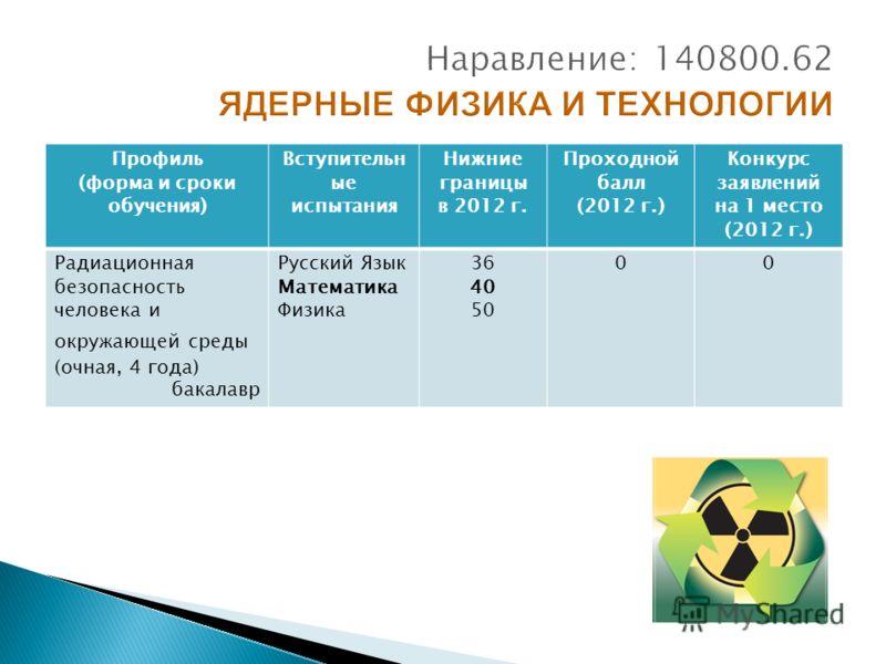 Профиль (форма и сроки обучения) Вступительн ые испытания Нижние границы в 2012 г. Проходной балл (2012 г.) Конкурс заявлений на 1 место (2012 г.) Радиационная безопасность человека и окружающей среды (очная, 4 года) бакалавр Русский Язык Математика