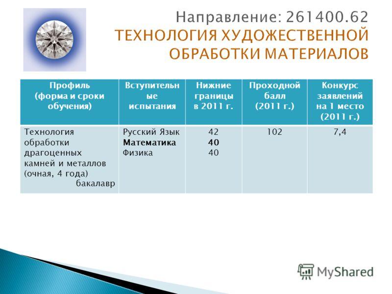 Профиль (форма и сроки обучения) Вступительн ые испытания Нижние границы в 2011 г. Проходной балл (2011 г.) Конкурс заявлений на 1 место (2011 г.) Технология обработки драгоценных камней и металлов (очная, 4 года) бакалавр Русский Язык Математика Физ