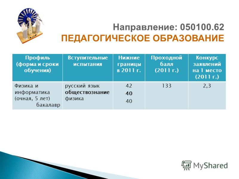 Профиль (форма и сроки обучения) Вступительные испытания Нижние границы в 2011 г. Проходной балл (2011 г.) Конкурс заявлений на 1 место (2011 г.) Физика и информатика (очная, 5 лет) бакалавр русский язык обществознание физика 42 40 1332,3 Направление
