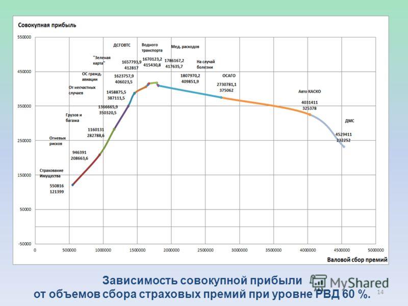 Зависимость совокупной прибыли от объемов сбора страховых премий при уровне РВД 60 %. 14