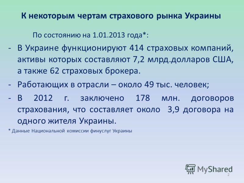 К некоторым чертам страхового рынка Украины По состоянию на 1.01.2013 года*: -В Украине функционируют 414 страховых компаний, активы которых составляют 7,2 млрд.долларов США, а также 62 страховых брокера. -Работающих в отрасли – около 49 тыс. человек