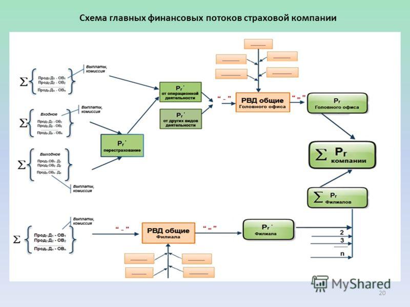 Схема главных финансовых потоков страховой компании 20