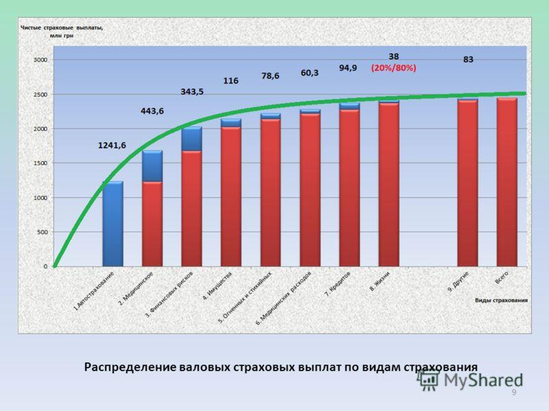 Распределение валовых страховых выплат по видам страхования 9