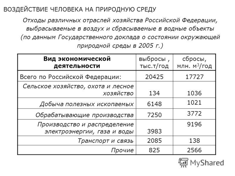 Отходы различных отраслей хозяйства Российской Федерации, выбрасываемые в воздух и сбрасываемые в водные объекты (по данным Государственного доклада о состоянии окружающей природной среды в 2005 г.) Вид экономической деятельности выбросы, тыс.т/год с