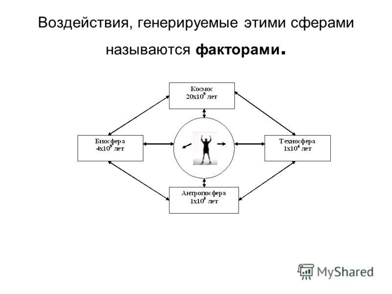 Воздействия, генерируемые этими сферами называются факторами.