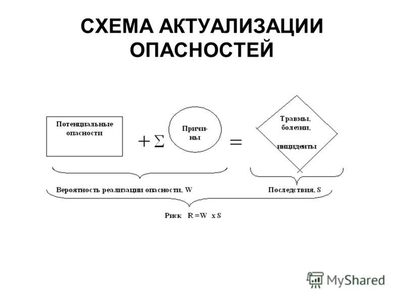 СХЕМА АКТУАЛИЗАЦИИ ОПАСНОСТЕЙ