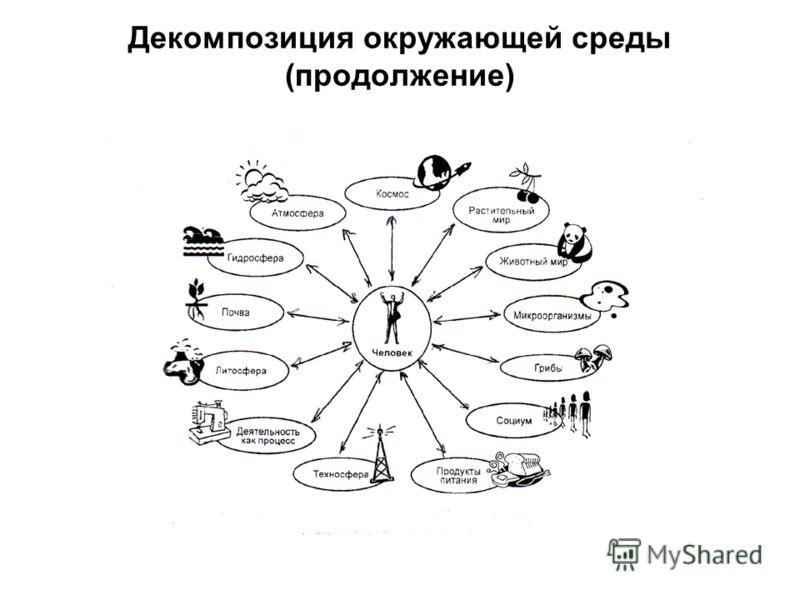 Декомпозиция окружающей среды (продолжение)