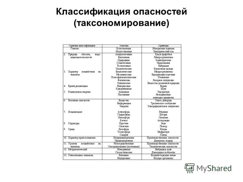 Классификация опасностей (таксономирование)