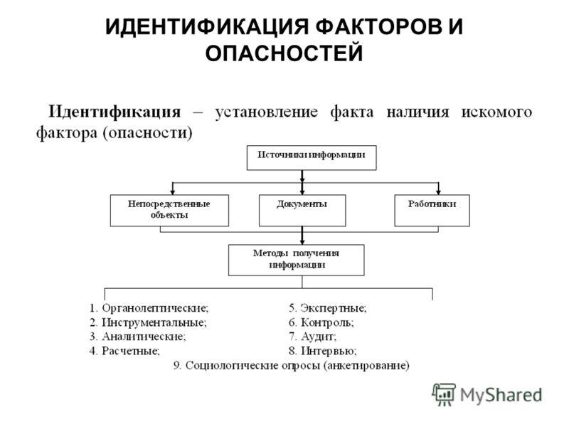 ИДЕНТИФИКАЦИЯ ФАКТОРОВ И ОПАСНОСТЕЙ