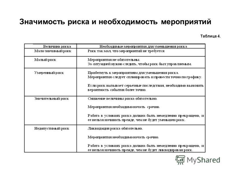 Значимость риска и необходимость мероприятий Таблица 4.
