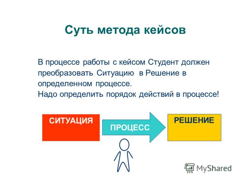 Суть метода кейсов В процессе работы с кейсом Студент должен преобразовать Ситуацию в Решение в определенном процессе. Надо определить порядок действий в процессе! ПРОЦЕСС РЕШЕНИЕ СИТУАЦИЯ