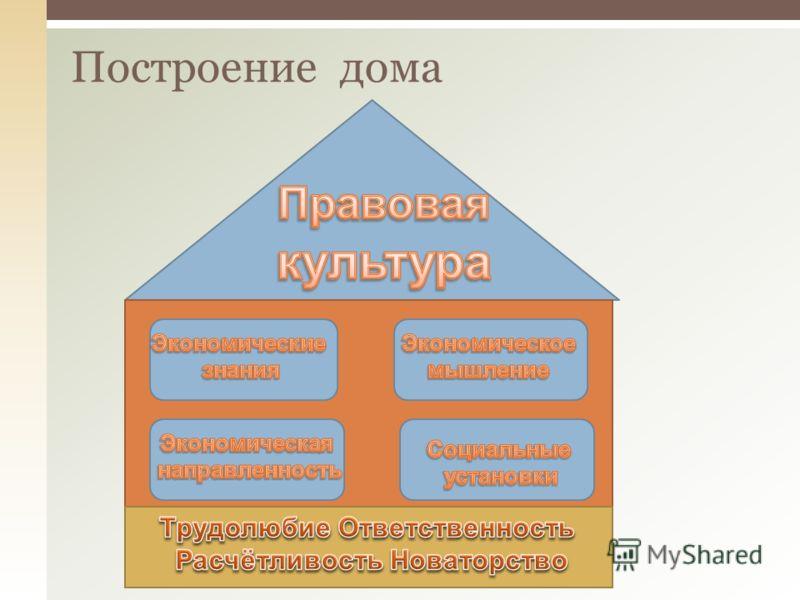 Построение дома