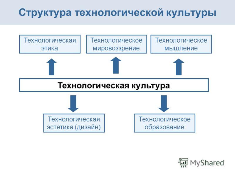 Технологическая культура Технологическое мировоззрение Технологическая этика Структура технологической культуры Содержание Технологическое мышление Технологическая эстетика (дизайн) Технологическое образование