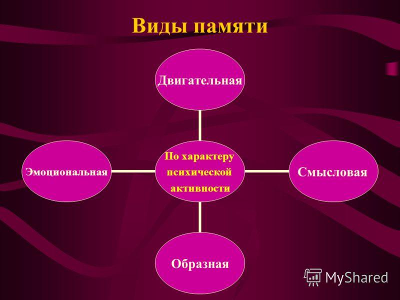 Виды памяти По характеру психической активности ДвигательнаяСмысловаяОбразнаяЭмоциональная