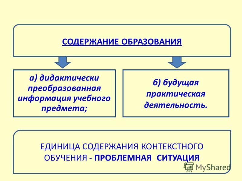 а) дидактически преобразованная информация учебного предмета; б) будущая практическая деятельность. СОДЕРЖАНИЕ ОБРАЗОВАНИЯ ЕДИНИЦА СОДЕРЖАНИЯ КОНТЕКСТНОГО ОБУЧЕНИЯ - ПРОБЛЕМНАЯ СИТУАЦИЯ