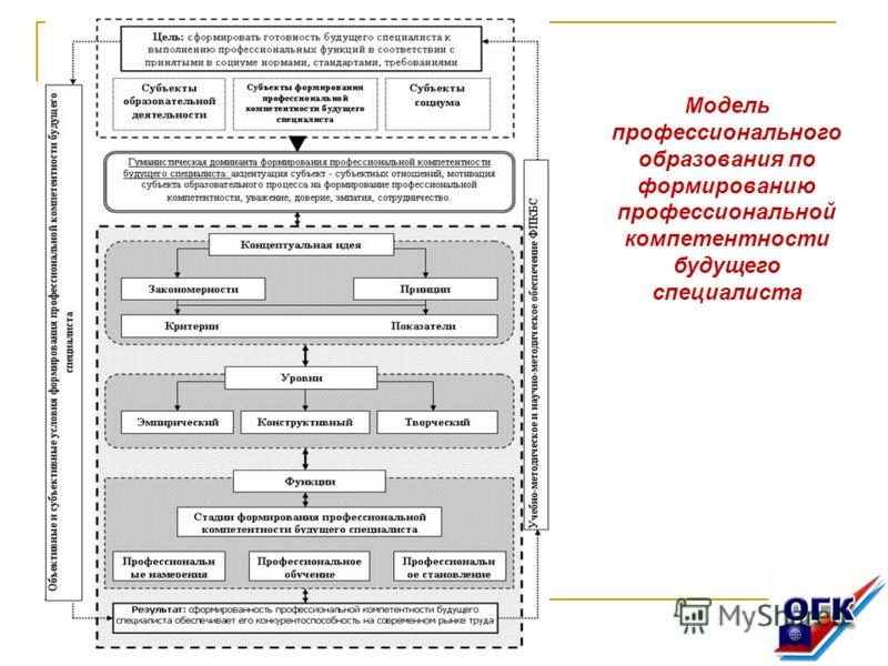 Модель профессионального образования по формированию профессиональной компетентности будущего специалиста