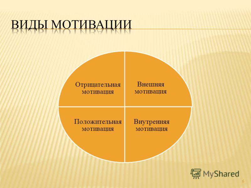 Внешняя мотивация Внутренняя мотивация Положительная мотивация Отрицательная мотивация 6