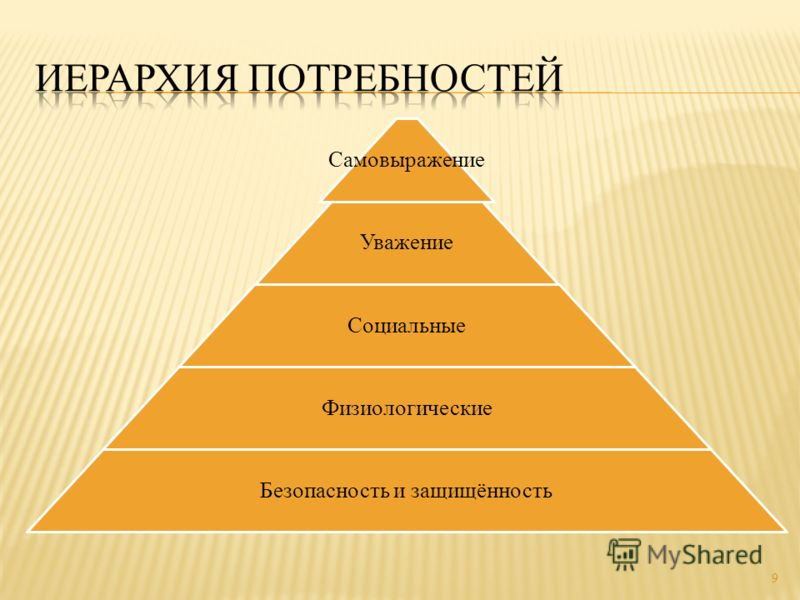 Самовыражение Уважение Социальные Физиологические Безопасность и защищённость 9